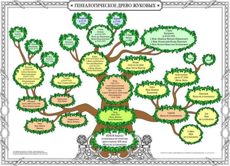 родословная дерево семьи картинки